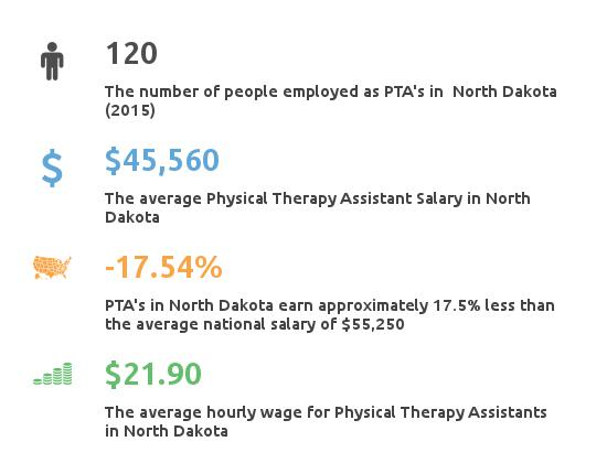 physical therapy assistant salary north dakota