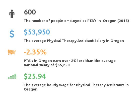 pta salary oregon