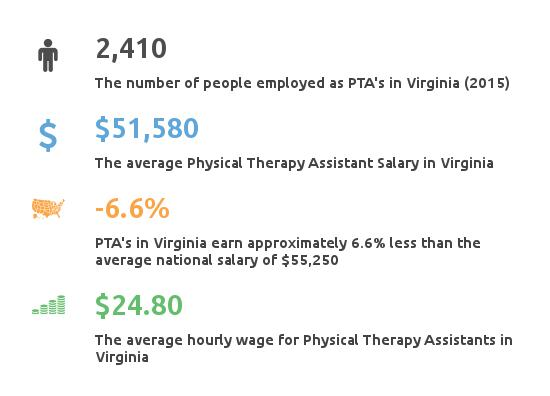 physical therapist assistant virginia