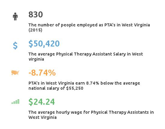 PTA Salary West Virginia