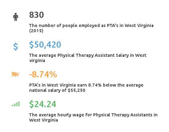 PTA_West_Virginia