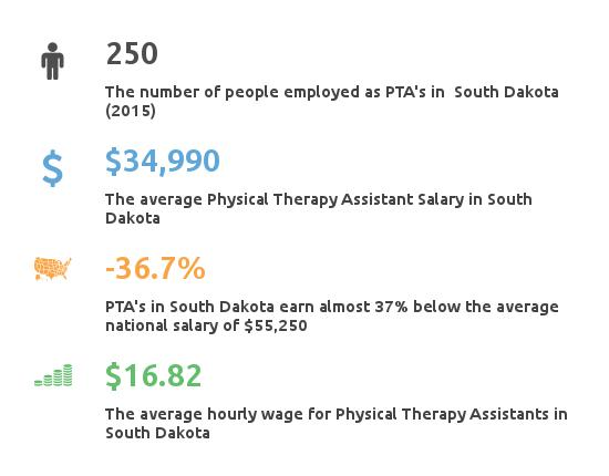 physical therapist assistant south dakota