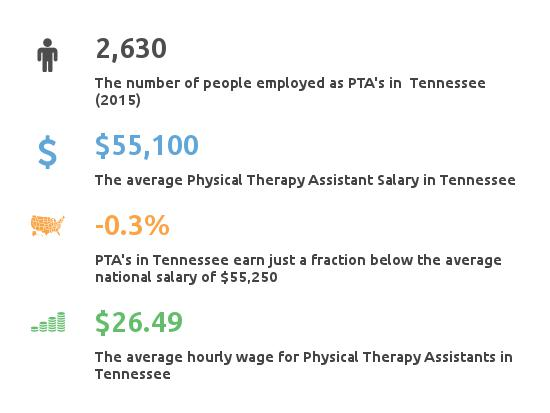 physical therapist assistant tennessee