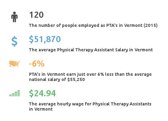 physical therapist assistant vermont
