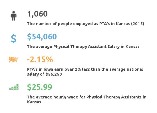 physical therapy assistant programs kansas