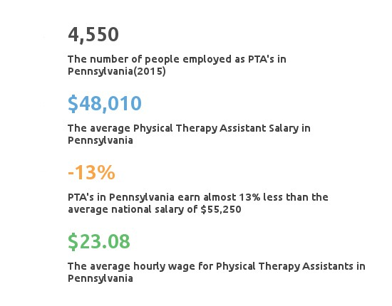Physical Therapy Assistant in Pennsylvania