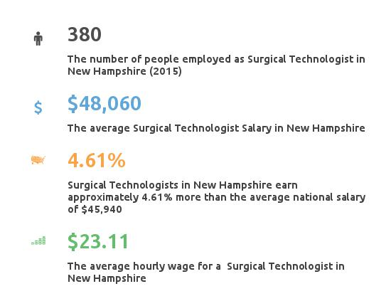 Key Figures For Surgical Tech in New Hampshire