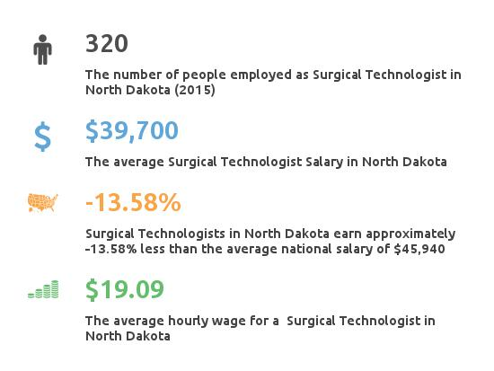 Key Figures For Surgical Tech in North Dakota