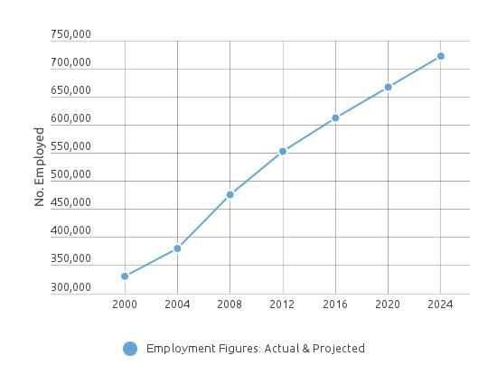 CMA_Employment_Figures