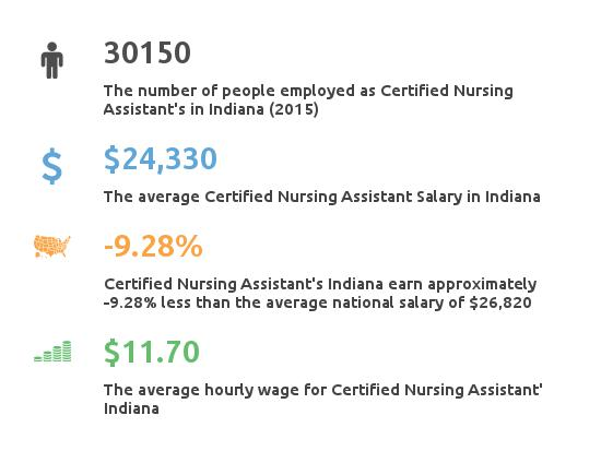 Key Figures For Certified Nursing Assistant in Indiana