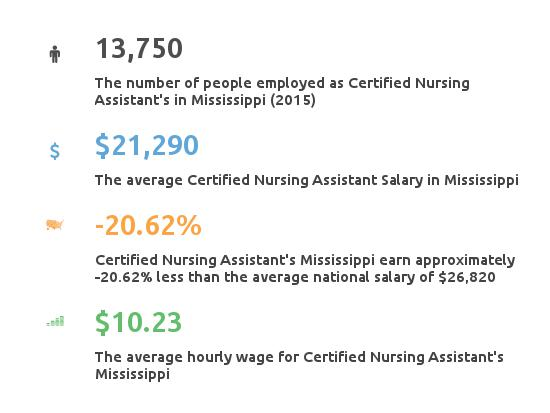 Key Figures For Certified Nursing Assistant in Mississippi