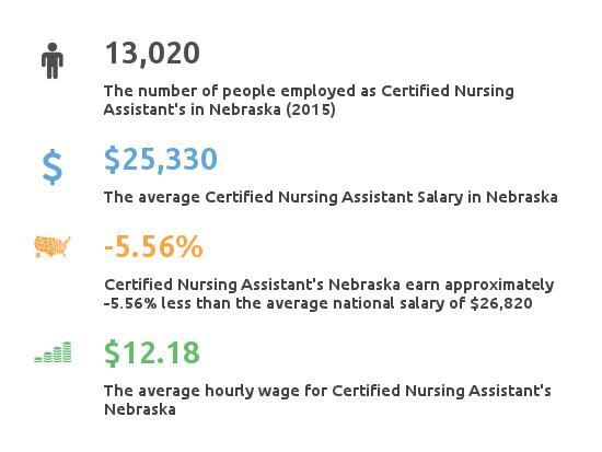 Key Figures For Certified Nursing Assistant in Nebraska