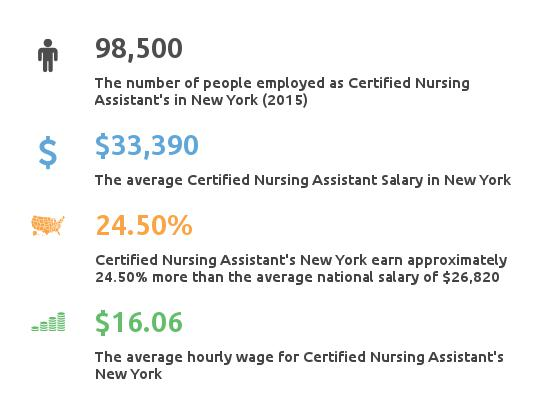 Key Figures For Certified Nursing Assistant in New York