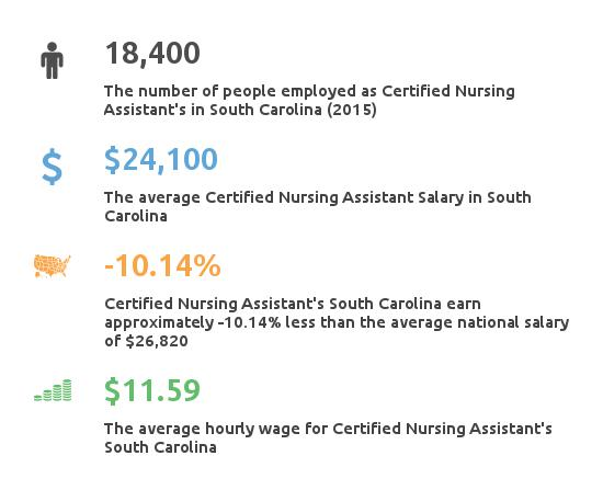 Key Figures For Certified Nursing Assistant in South Carolina