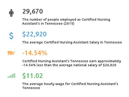 Key Figures For Certified Nursing Assistant in Tennessee