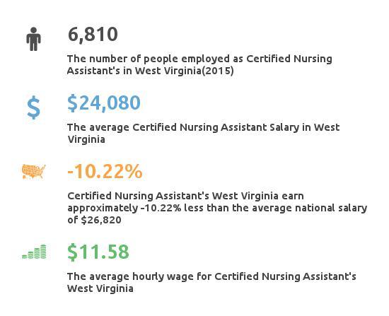 Key Figures For Certified Nursing Assistant in West Virginia
