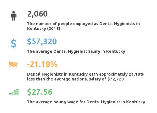 Dental hygiene salary information for kentucky