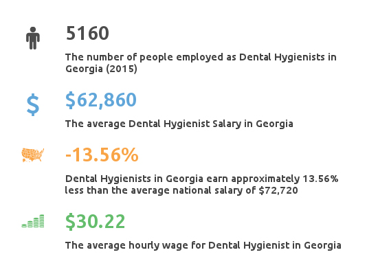 Key Figures For Dental Hygienist Working in Georgia
