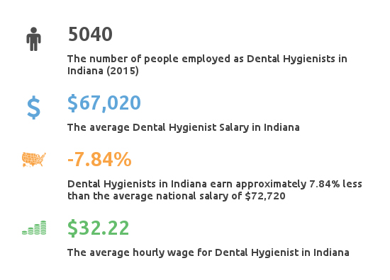 Key Figures For Dental Hygienist Working in Indiana