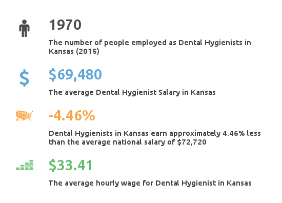 Key Figures For Dental Hygienist Salary KS