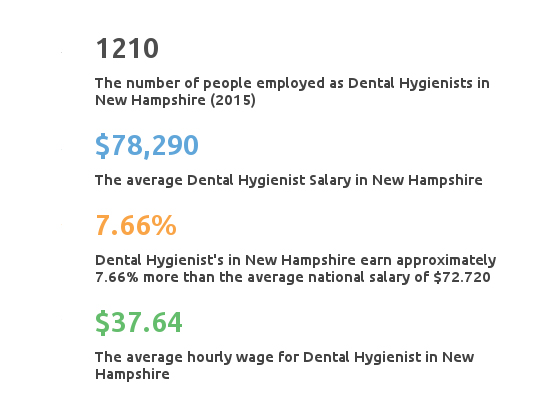 Key Figures For Dental Hygienist Working in New Hampshire