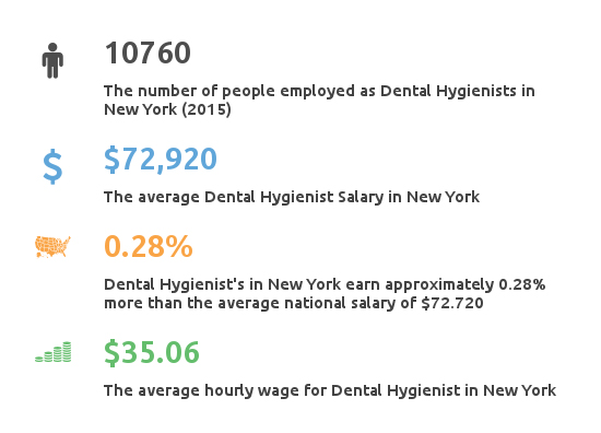Key Figures For Dental Hygienist Working in New York