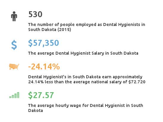 Key Figures For Dental Hygienist Working in South Dakota