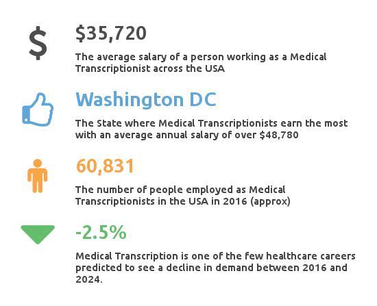 Medical Transcriptionist Salary - Key Figures