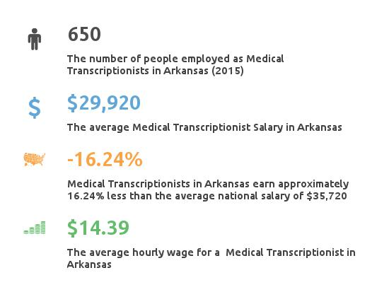 Key Figures For Medical Transcription Working in Arkansas