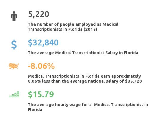 Key Figures For Medical Transcription Working in Florida