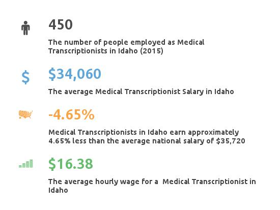 Key Figures For Medical Transcription Working in Idaho