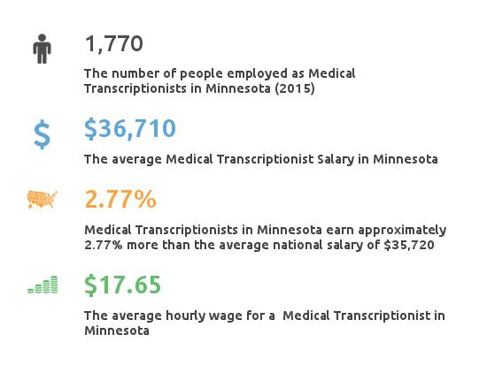 Key Figures For Medical Transcription Working in Minnesota