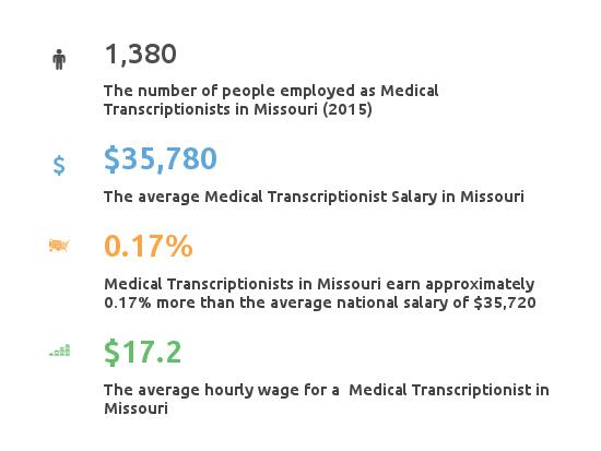 Key Figures For Medical Transcription Working in Missouri