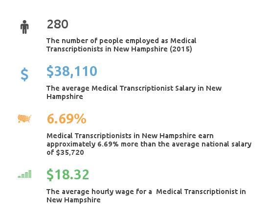 Key Figures For Medical Transcription Working in New Hampshire