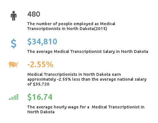 Key Figures For Medical Transcription Working in North Dakota