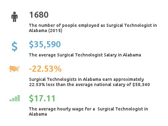 Key Figures For Surgical Tech in Alabama