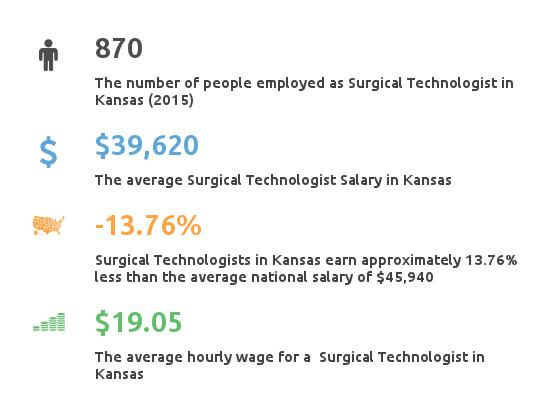 Key Figures For Surgical Tech in Kansas