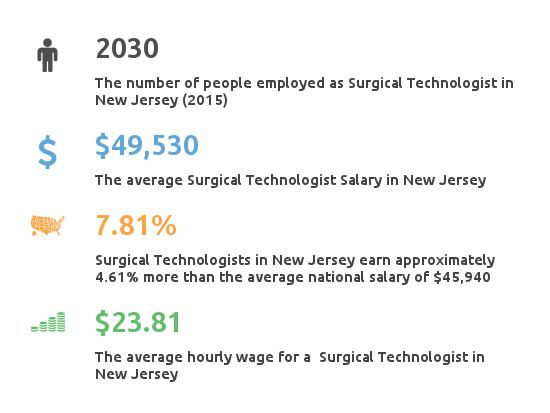 Key Figures For Surgical Tech Salaries in New Jersey