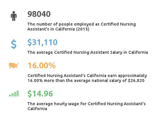 Key Figures For Certified Nursing Assistant in California