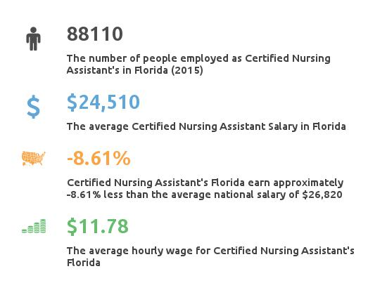Key Figures For Certified Nursing Assistant in Florida