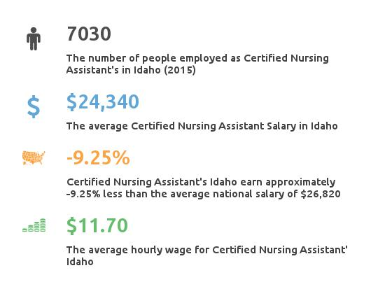 Key Figures For Certified Nursing Assistant in Idaho