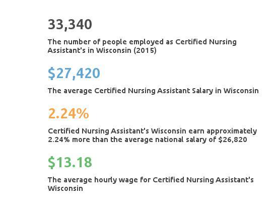 Key Figures For Certified Nursing Assistant in Wisconsin