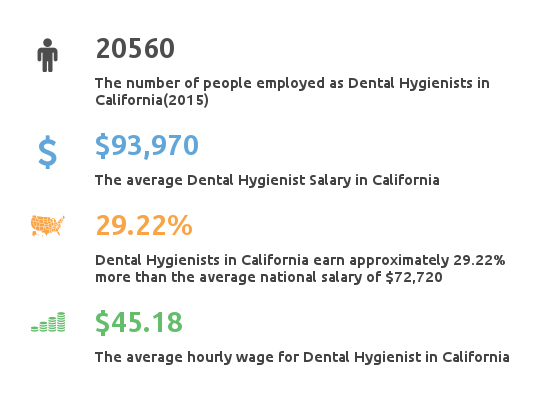 Key Figures For Dental Hygienist Working in California