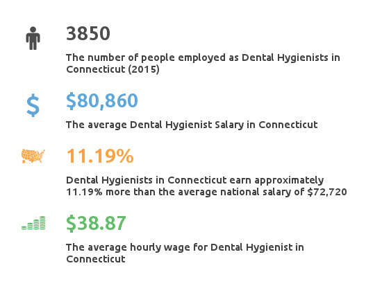 Key Figures For Dental Hygienist Working in Connecticut