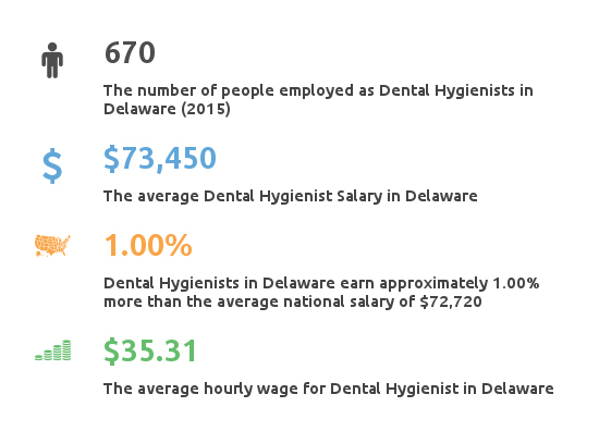 Key Figures For Dental Hygienist Working in Delaware