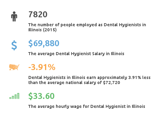 Key Figures For Dental Hygienist Working in Illinois