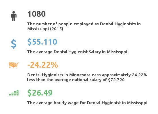 Key Figures For Dental Hygienist Working in Mississippi
