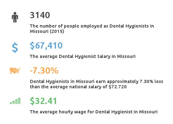 Key Figures For Dental Hygienist Working in Missouri