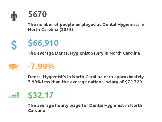 Key Figures For Dental Hygienist Working in North Carolina