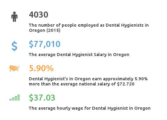 Key Figures For Dental Hygienist Working in Oregon
